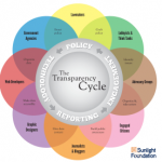 Cycle of life … er … transparency