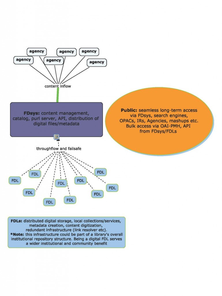 This is a concept map describing FGI's vision for a digital Federal Depository Library Program (FDLP).
